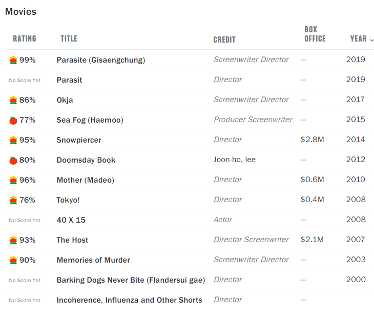 لیست فیلمهای کرهای که کارگردان  Bong Joon Ho ساخته و اکثرا شاهکار هستن.